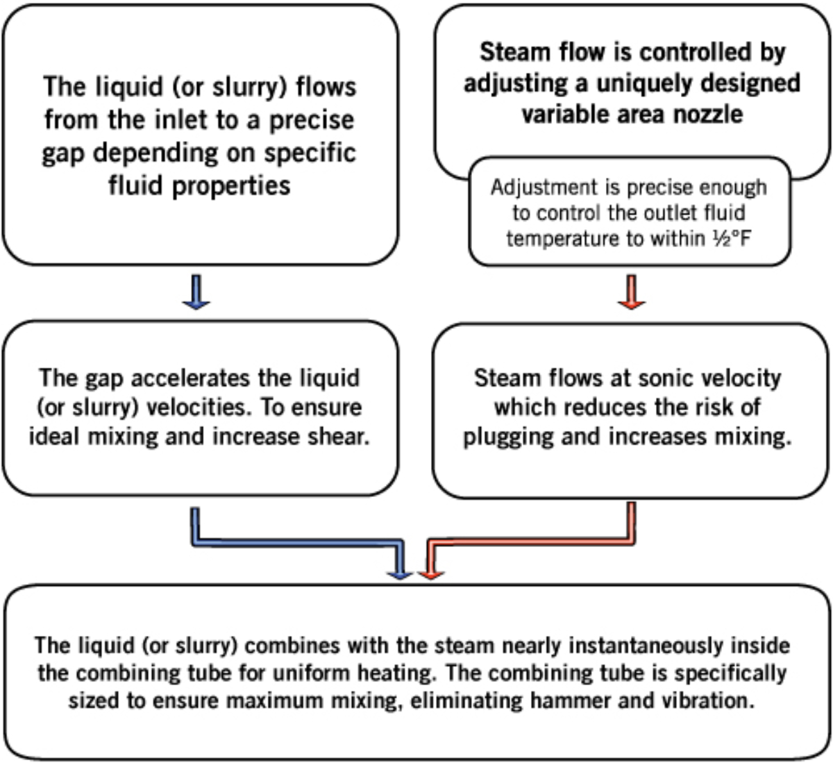 How the Sanitary Hydroheater works - direct steam injection