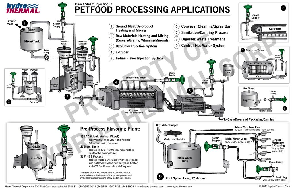 PetFood Processing Diagram Large