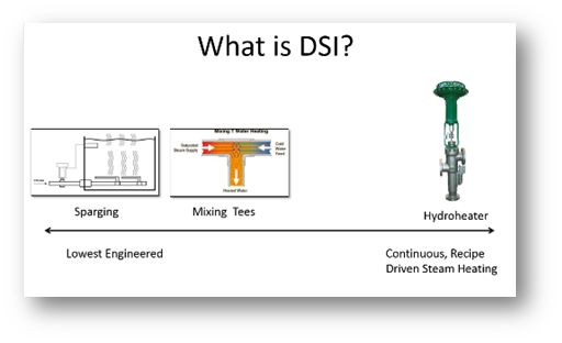 What is direct steam injection? Spectrum of direct steam injection technologies
