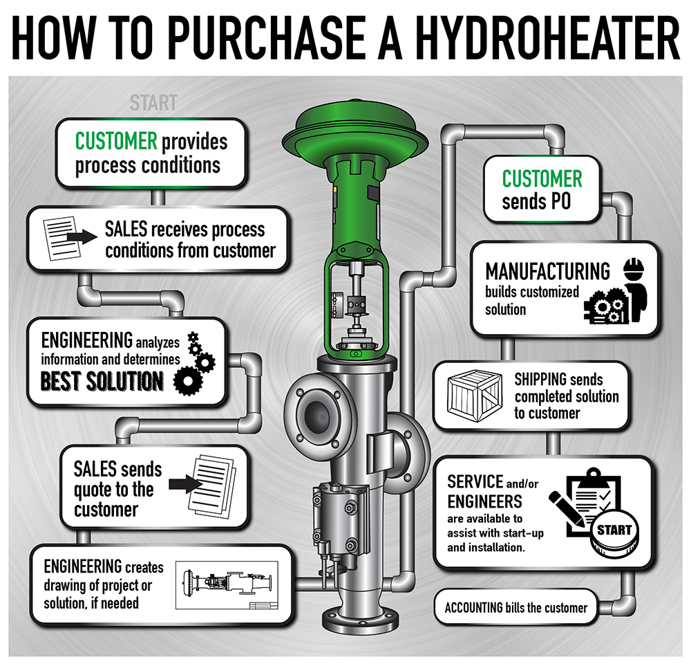 How to Purchase a direct steam injection Hydroheater/ JetCooker Diagram
