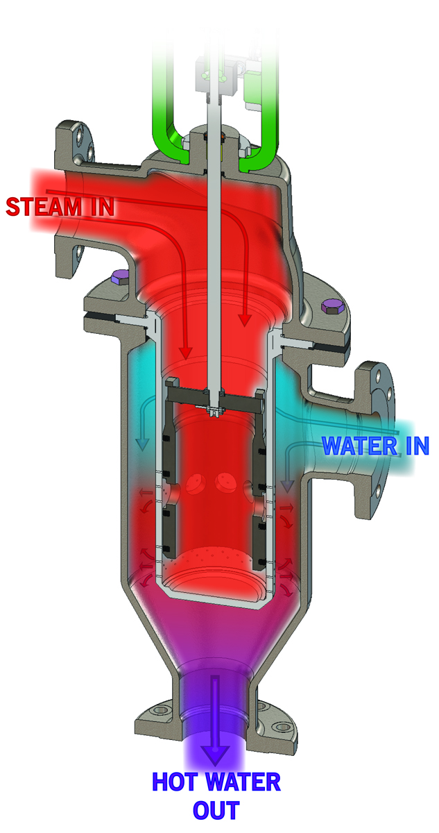 How Direct Steam Injection works - EZ Heater - Hot water on demand
