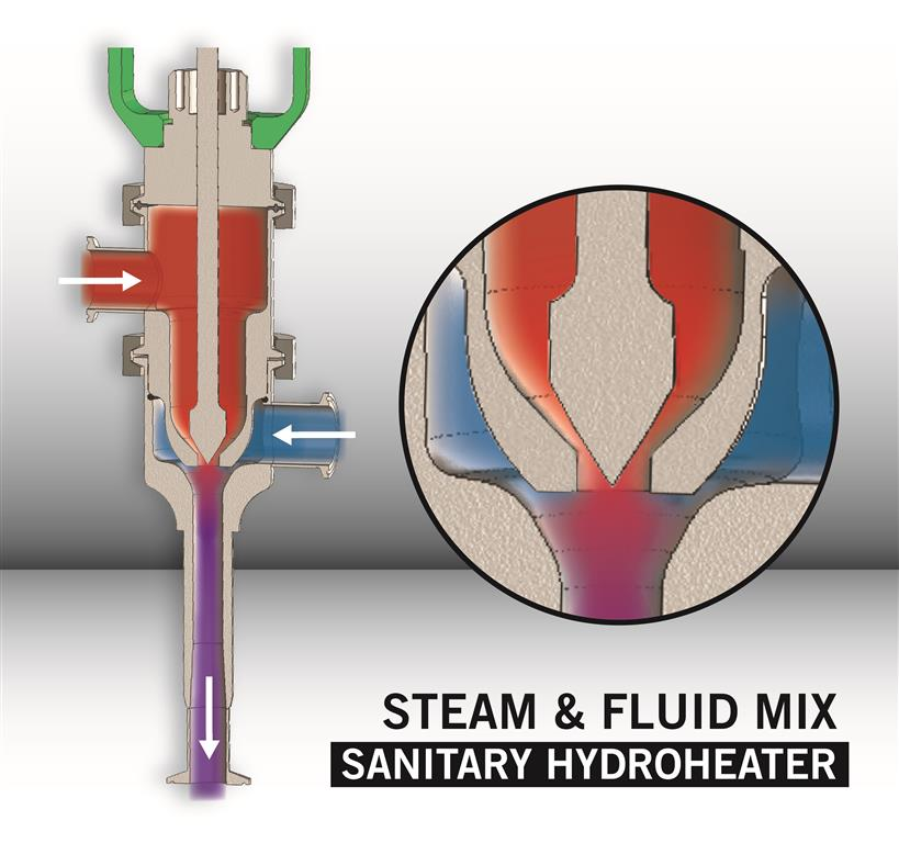 How Direct Steam Injection works - Sanitary Hydroheater - 3A