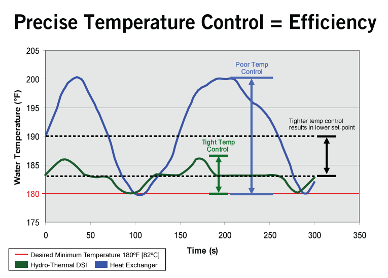 Precise Temperature Control Equals Efficiency using Direct Steam Injection